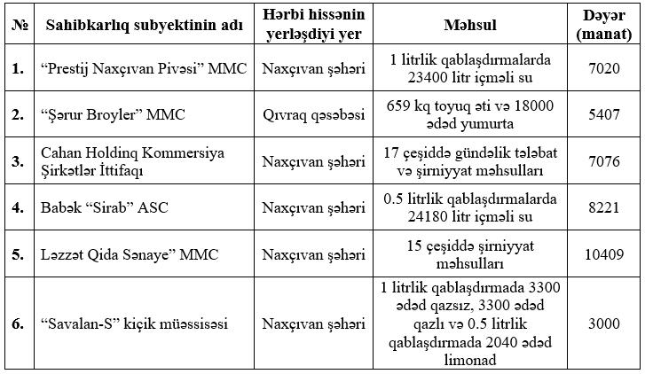 Информация о поставках в воинские части предприятий, действующих в Автономной Республике